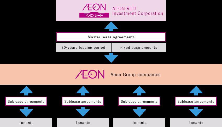 Growth Strategystrategiesaeon Reit Investment Corporation