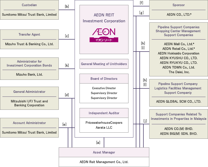 Structure And Formationabout Usaeon Reit Investment Corporation